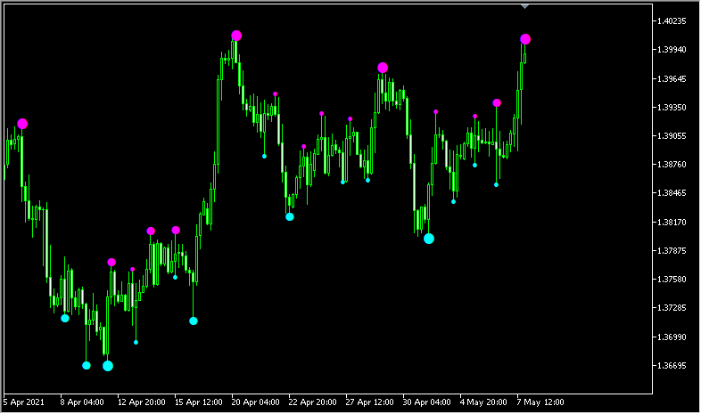 3つの期間の高値と安値をドットで示す「3_level_zz_semafor」