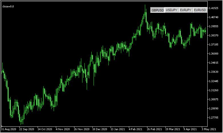 通貨ペアが簡単に変更できる「Symbol Changer」