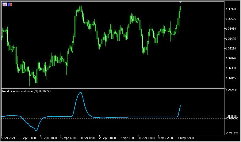 相場の勢いが分かりやすい「Trend direction and force index」