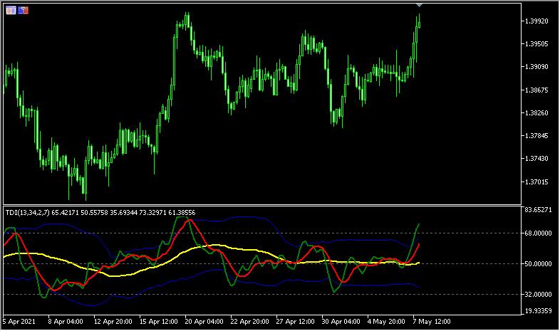 RSIを改良した「TradersDynamicIndex」
