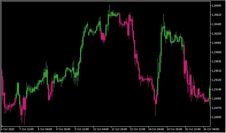 VQのトレンドをローソク足に反映する「Volatility quality - on chart」