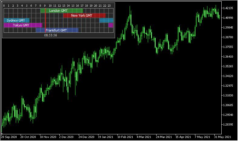 現在開いている市場を分かりやすく表示する「Forex GMT Market Hours」