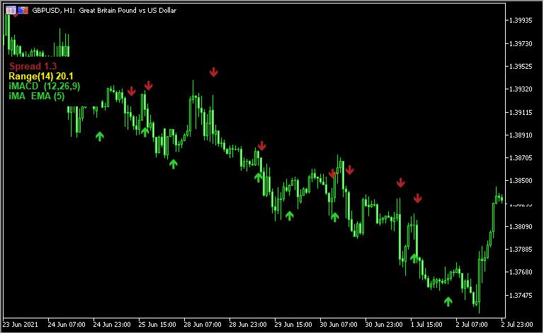 10個の指標から2つを選んでサインを出す「Indicator_Arrows」
