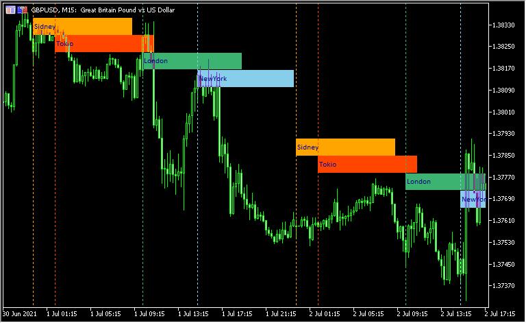 4つの市場を色分けして表示する「MSessions」