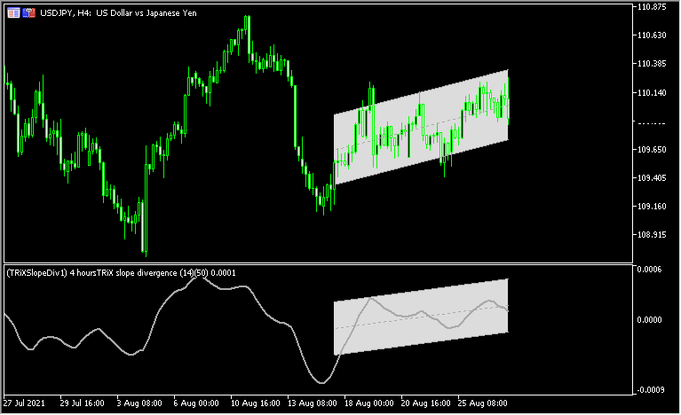 trixをベースにダイバージェンスを認識する「trix-slope-divergence-mtf-indicator」