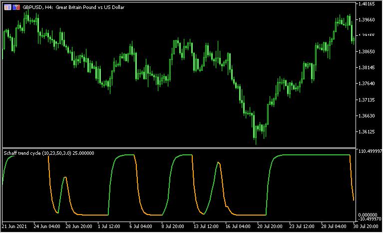 スムーズド化したシャフ「Schaff trend cycle - adjustable smoothing」