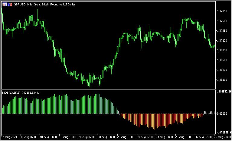 トレンド方向やトレンドの強さを示す「Market_Direction_Indicator」
